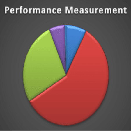 Image of a graph and wording &#34Performance Measurement&#34